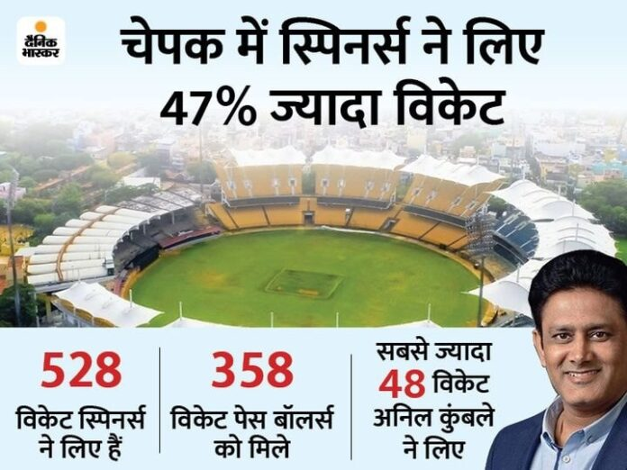 Spin's dominance in Chepak:The spinners have taken 170 wickets more than the fast bowlers, the two Tests against England will be played here.